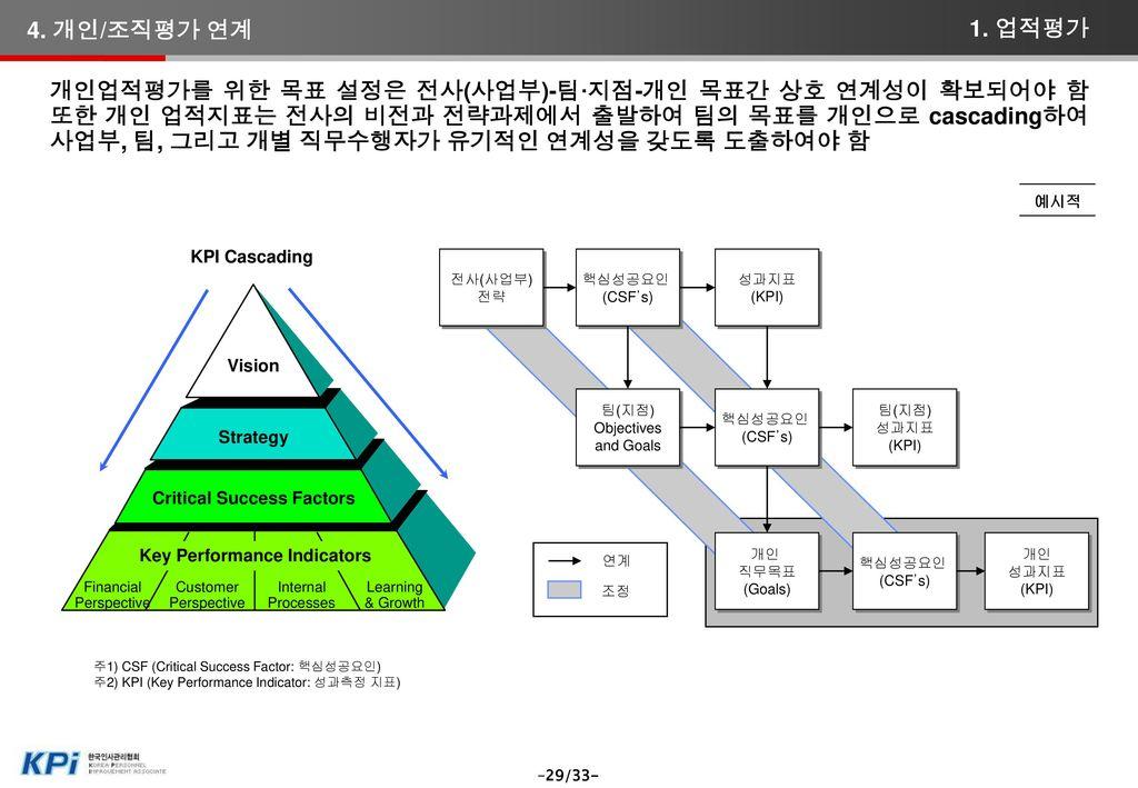 [참조] KPI 수립/운영상의 주요 애로사항